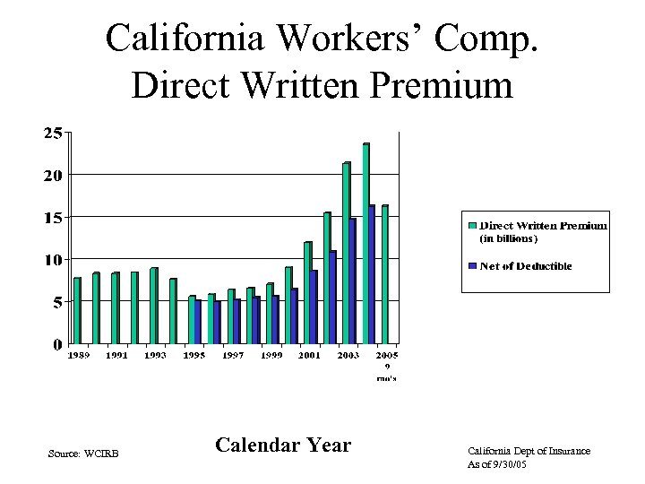 California Workers' Comp. Direct Written Premium Source: WCIRB Calendar Year California Dept of Insurance