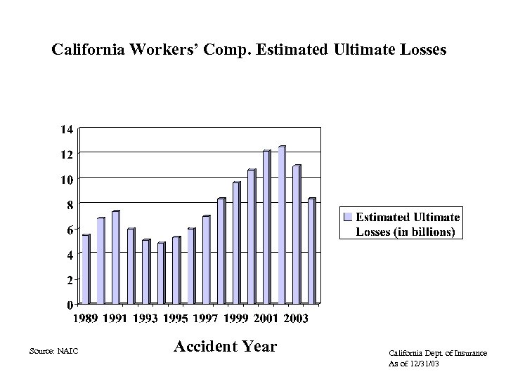 California Workers' Comp. Estimated Ultimate Losses Source: NAIC Accident Year California Dept. of Insurance
