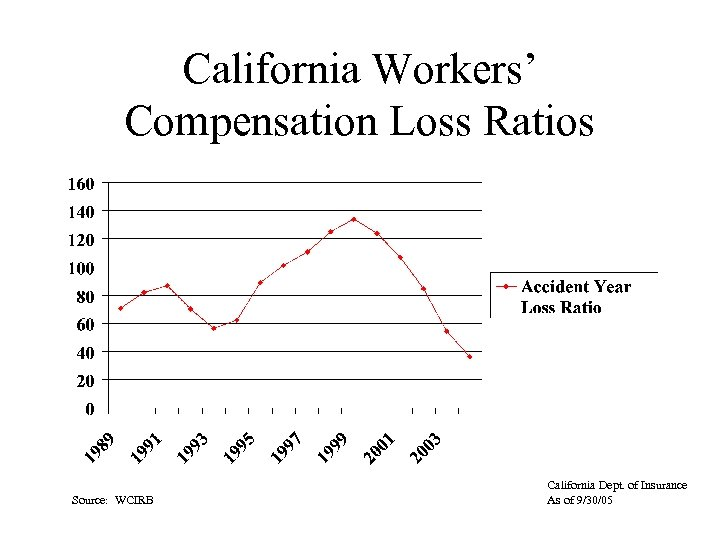 California Workers' Compensation Loss Ratios Source: WCIRB California Dept. of Insurance As of 9/30/05