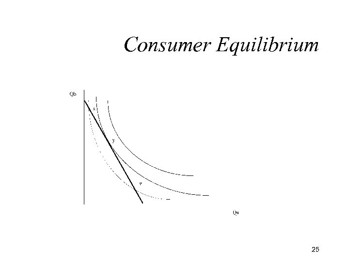 Consumer Equilibrium 25