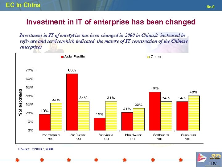 EC in China Investment in IT of enterprise has been changed in 2000 in