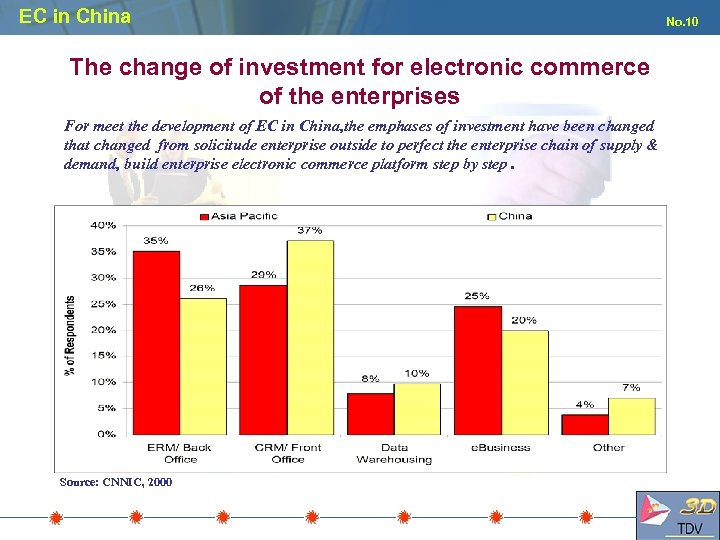EC in China The change of investment for electronic commerce of the enterprises For