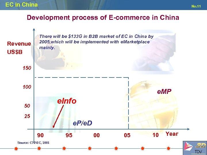 EC in China No. 11 Development process of E-commerce in China Revenue US$B There