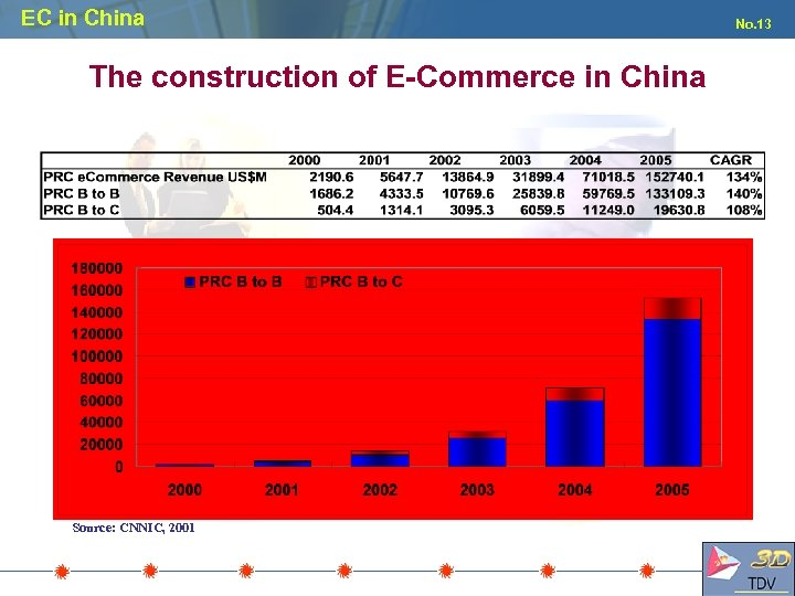 EC in China The construction of E-Commerce in China Source: CNNIC, 2001 No. 13