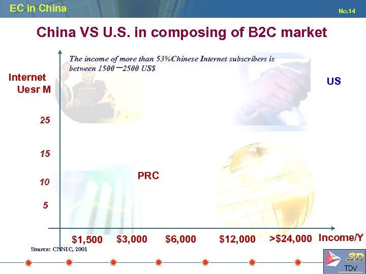 EC in China No. 14 China VS U. S. in composing of B 2