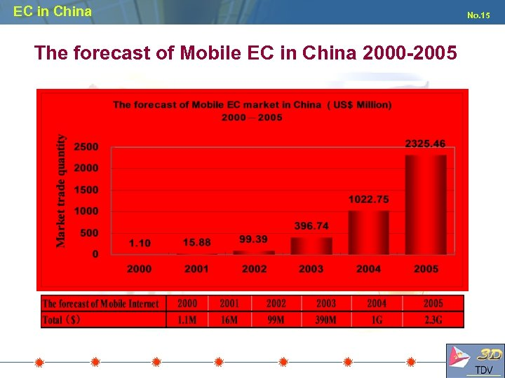 EC in China The forecast of Mobile EC in China 2000 -2005 No. 15