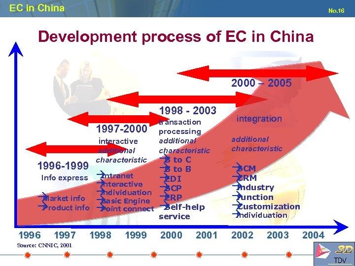 EC in China No. 16 Development process of EC in China 2000 – 2005
