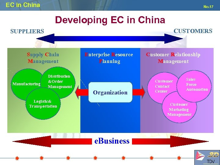EC in China No. 17 Developing EC in China CUSTOMERS SUPPLIERS Supply Chain Management