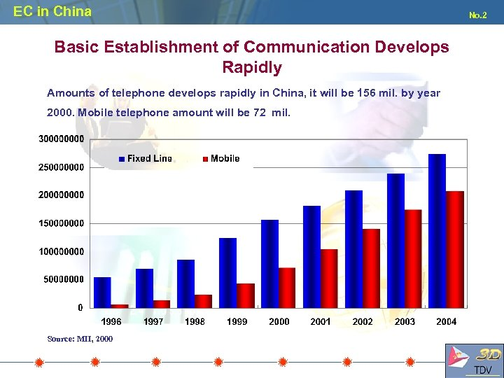 EC in China Basic Establishment of Communication Develops Rapidly Amounts of telephone develops rapidly