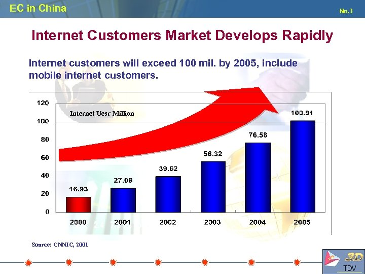 EC in China No. 3 Internet Customers Market Develops Rapidly Internet customers will exceed
