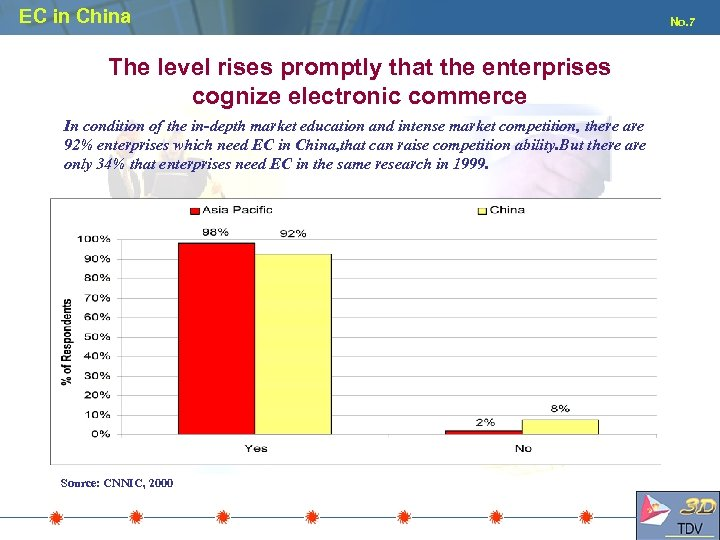 EC in China The level rises promptly that the enterprises cognize electronic commerce In