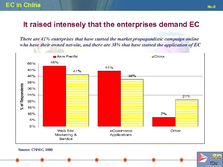 EC in China It raised intensely that the enterprises demand EC There are 41%