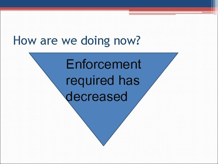 How are we doing now? Enforcement required has decreased