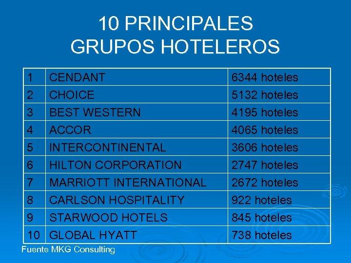 10 PRINCIPALES GRUPOS HOTELEROS 1 2 3 4 CENDANT CHOICE BEST WESTERN ACCOR 6344