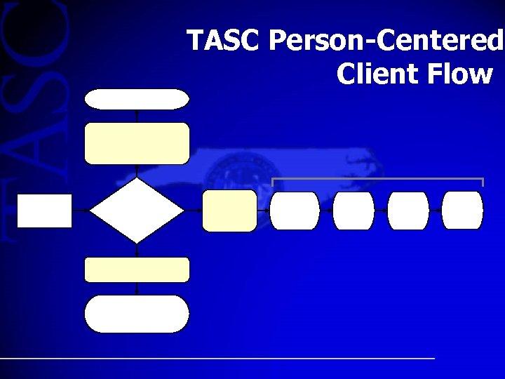 TASC Person-Centered Client Flow
