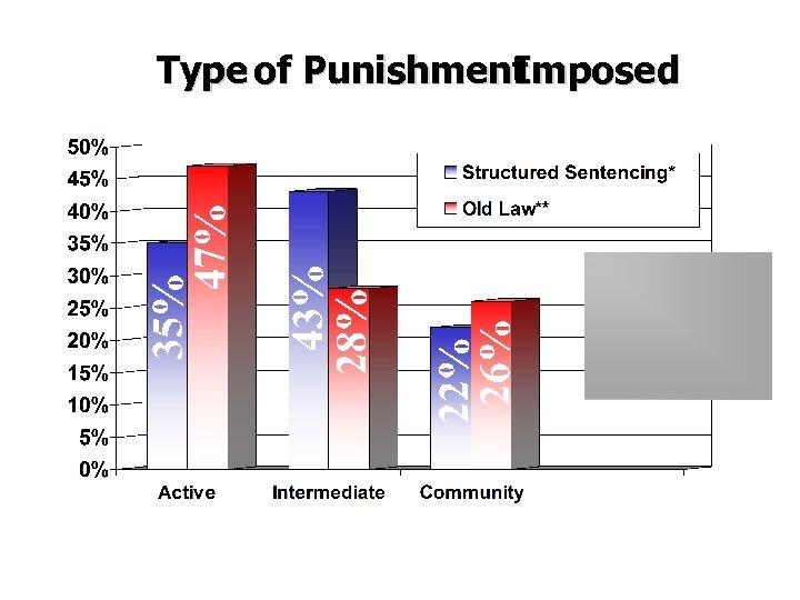 Type of Punishment Imposed