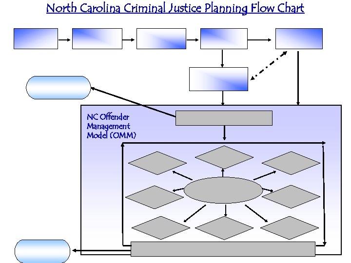 North Carolina Criminal Justice Planning Flow Chart NC Offender Management Model (OMM)