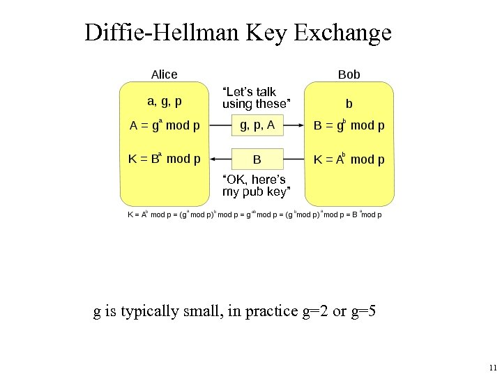 "Diffie-Hellman Key Exchange ""Let's talk using these"" ""OK, here's my pub key"" g is"