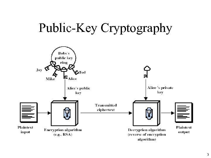Public-Key Cryptography 3