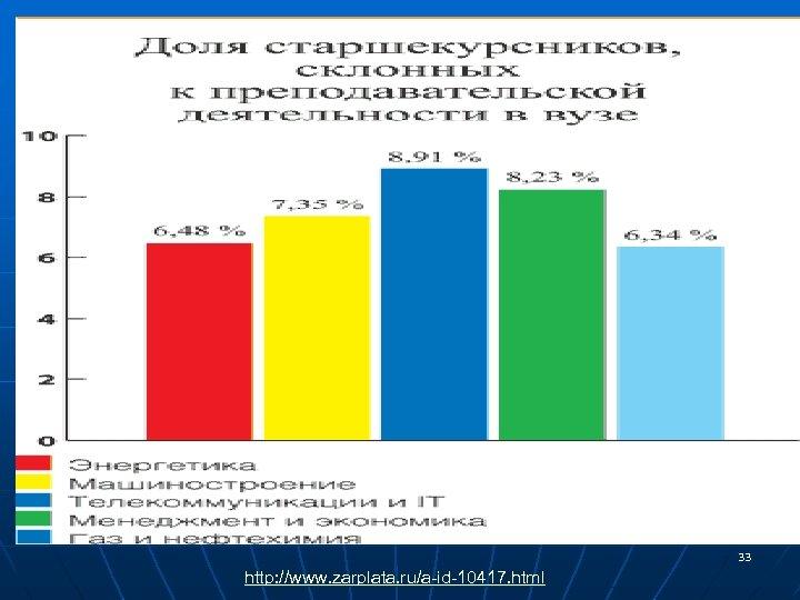 33 http: //www. zarplata. ru/a-id-10417. html