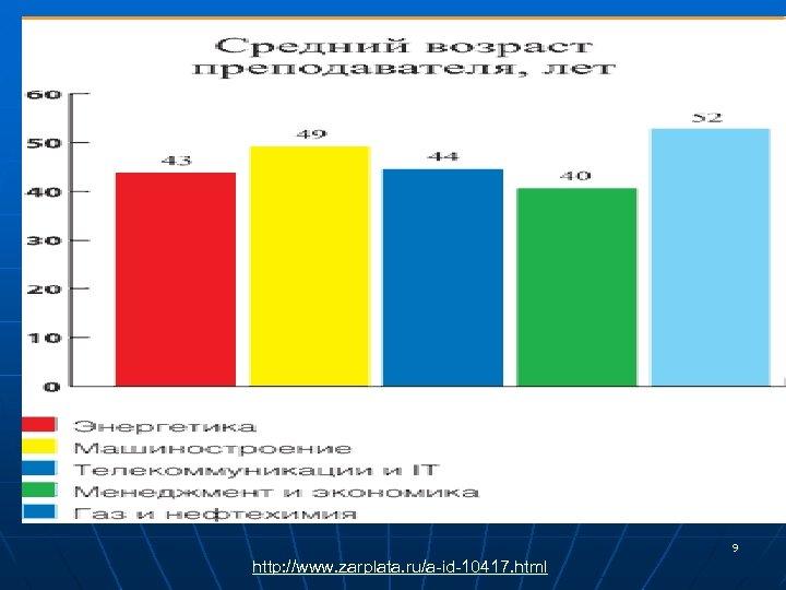 9 http: //www. zarplata. ru/a-id-10417. html