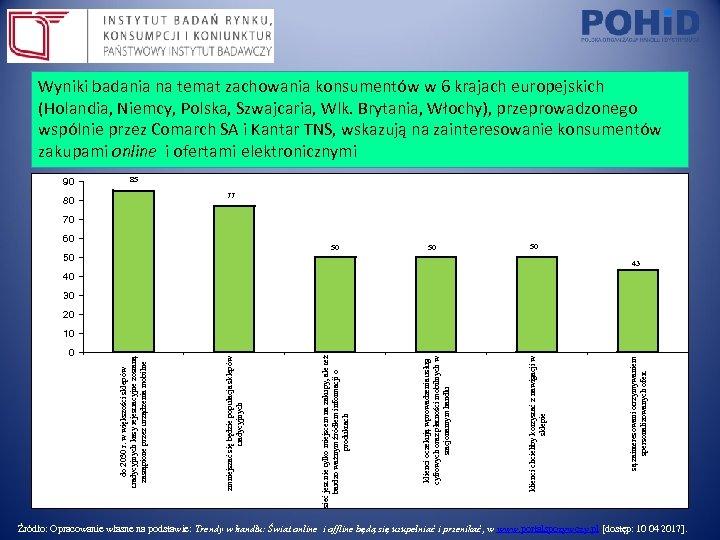 Wyniki badania na temat zachowania konsumentów w 6 krajach europejskich (Holandia, Niemcy, Polska, Szwajcaria,