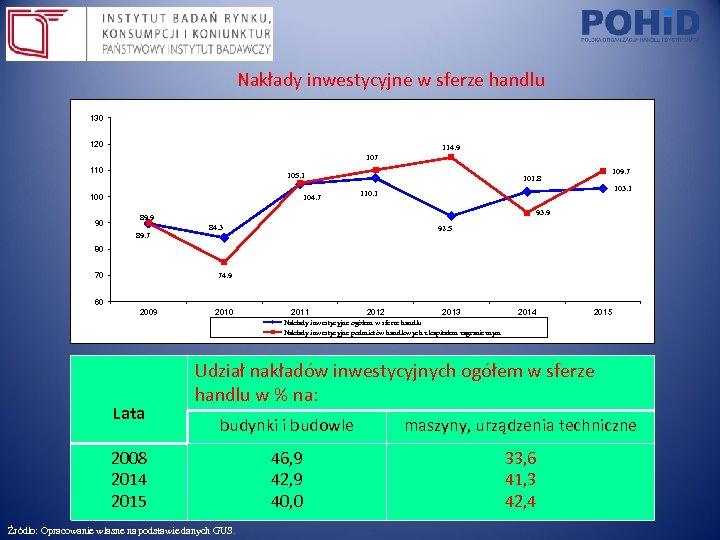 Nakłady inwestycyjne w sferze handlu 130 120 114. 9 107 110 105. 1 100