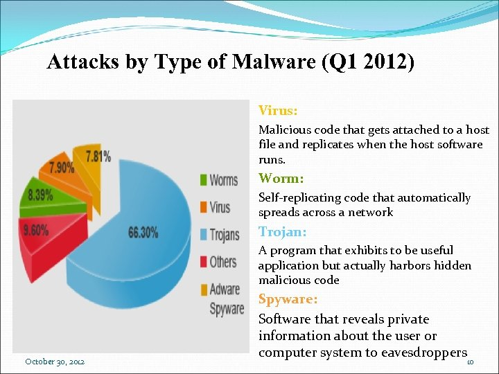 Attacks by Type of Malware (Q 1 2012) Virus: Malicious code that gets attached
