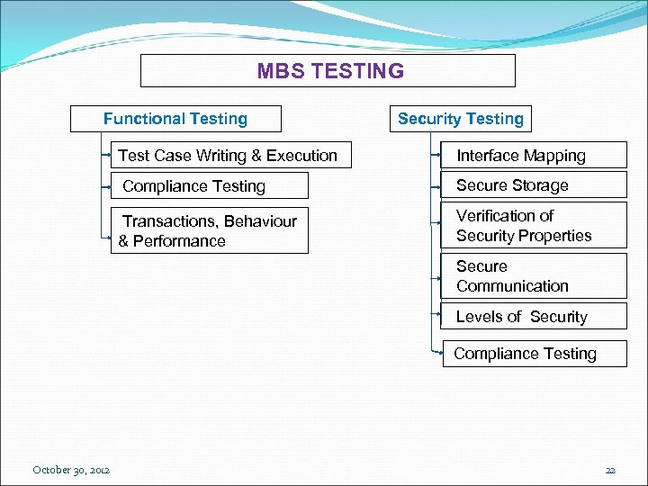 MBS TESTING Functional Testing Security Testing Test Case Writing & Execution Interface Mapping Compliance