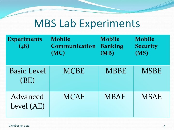 MBS Lab Experiments (48) Mobile Communication Banking (MC) (MB) Mobile Security (MS) Basic Level