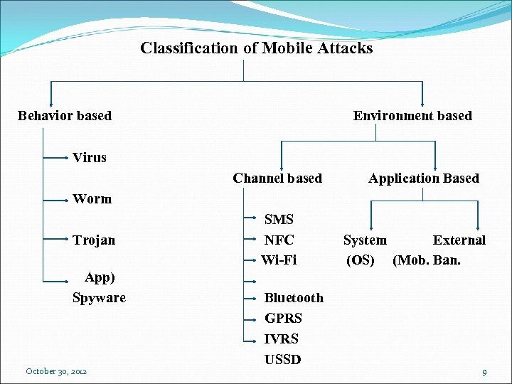Classification of Mobile Attacks Behavior based Environment based Virus Channel based Application Based Worm