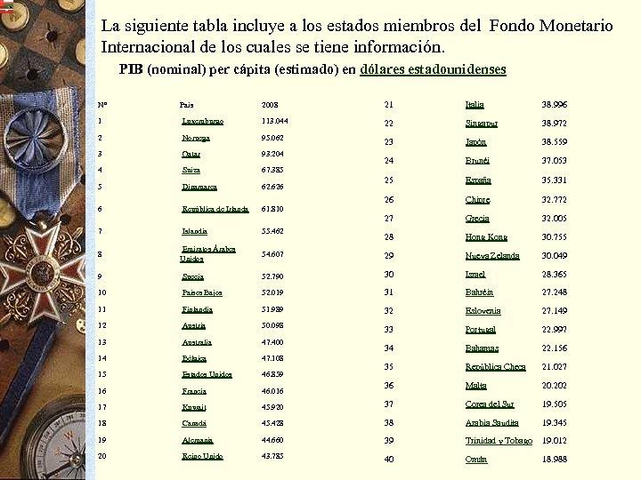 La siguiente tabla incluye a los estados miembros del Fondo Monetario Internacional de los