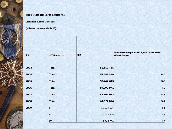 PRODUCTO INTERNO BRUTO (1) (Fuente: Banco Central) (Millones de pesos de 2003) Año 4