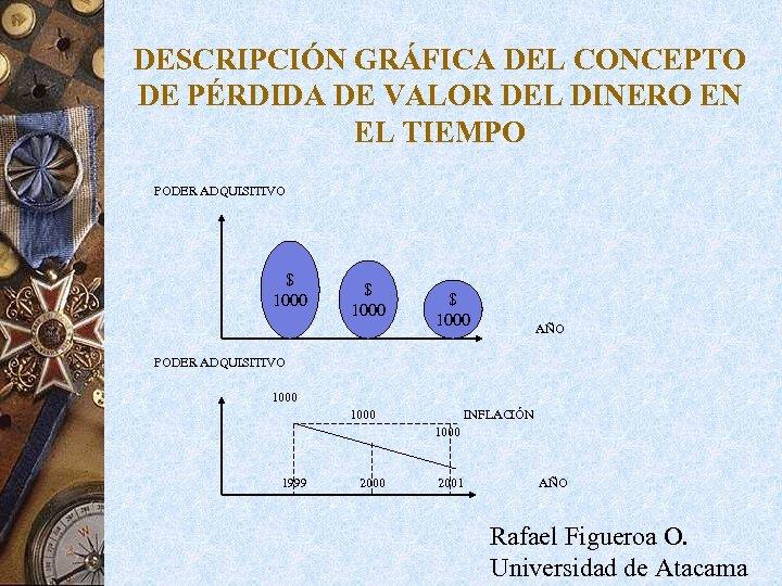 DESCRIPCIÓN GRÁFICA DEL CONCEPTO DE PÉRDIDA DE VALOR DEL DINERO EN EL TIEMPO PODER