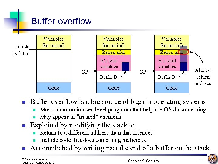 Buffer overflow Variables for main() SP Code n n A's local variables SP Buffer