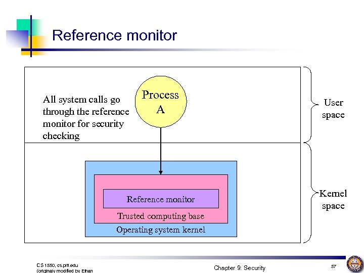 Reference monitor All system calls go through the reference monitor for security checking Process