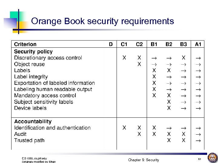 Orange Book security requirements CS 1550, cs. pitt. edu (originaly modified by Ethan Chapter