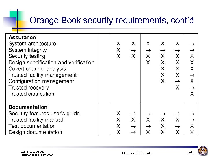 Orange Book security requirements, cont'd CS 1550, cs. pitt. edu (originaly modified by Ethan