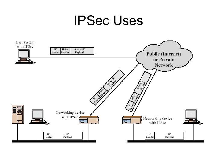IPSec Uses