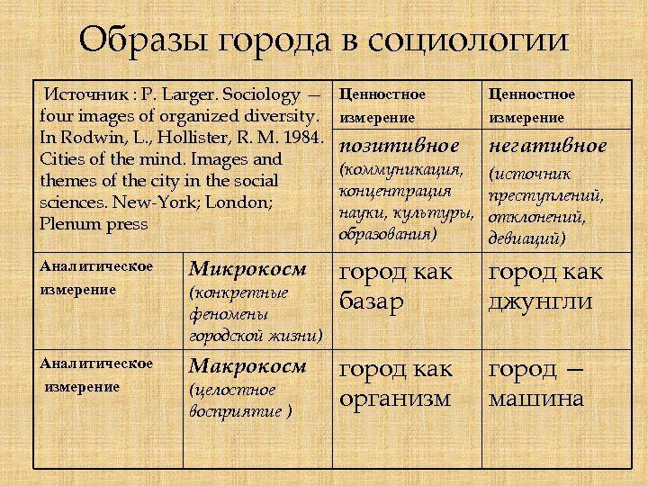 Образы города в социологии Источник : P. Larger. Sociology — four images of organized