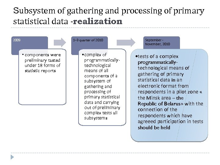 Subsystem of gathering and processing of primary statistical data -realization 2009 1– 3 quarter