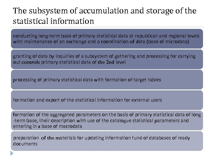 The subsystem of accumulation and storage of the statistical information conducting long-term base of