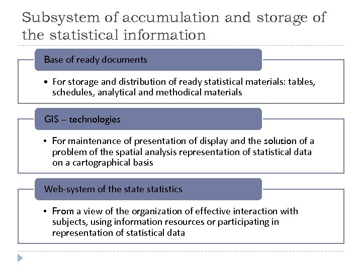 Subsystem of accumulation and storage of the statistical information Base of ready documents •