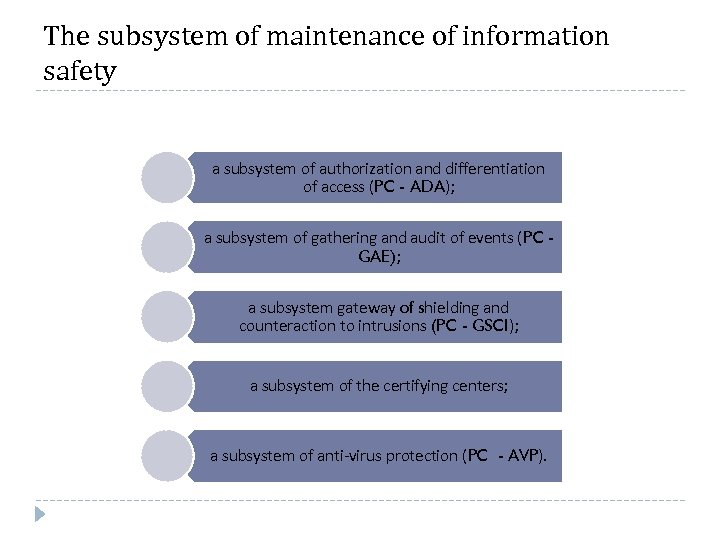 The subsystem of maintenance of information safety a subsystem of authorization and differentiation of