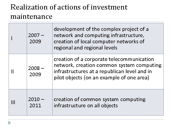Realization of actions of investment maintenance I 2007 – 2009 II 2008 – 2009