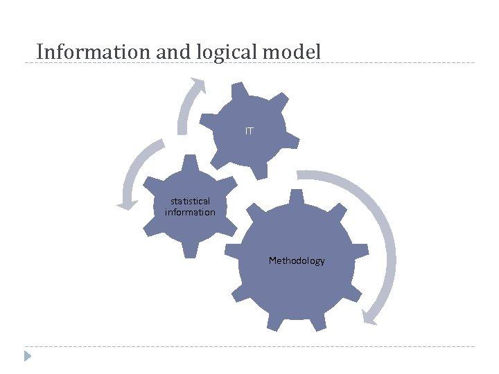 Information and logical model IT statistical information Methodology