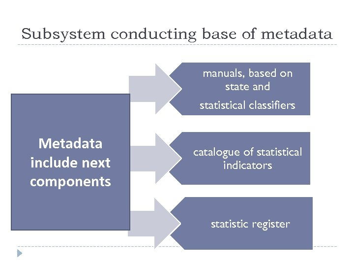Subsystem conducting base of metadata manuals, based on state and statistical classifiers Metadata include