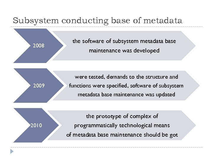 Subsystem conducting base of metadata 2008 2009 2010 the software of subsystem metadata base