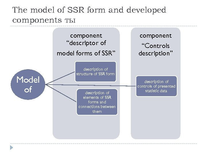 "The model of SSR form and developed components ты component ""descriptor of model forms"