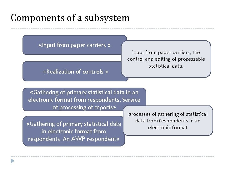 Components of a subsystem «Input from paper carriers » «Realization of controls » input